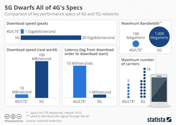 5G, telecomunicazioni, Internet of Things, Internet delle Cose