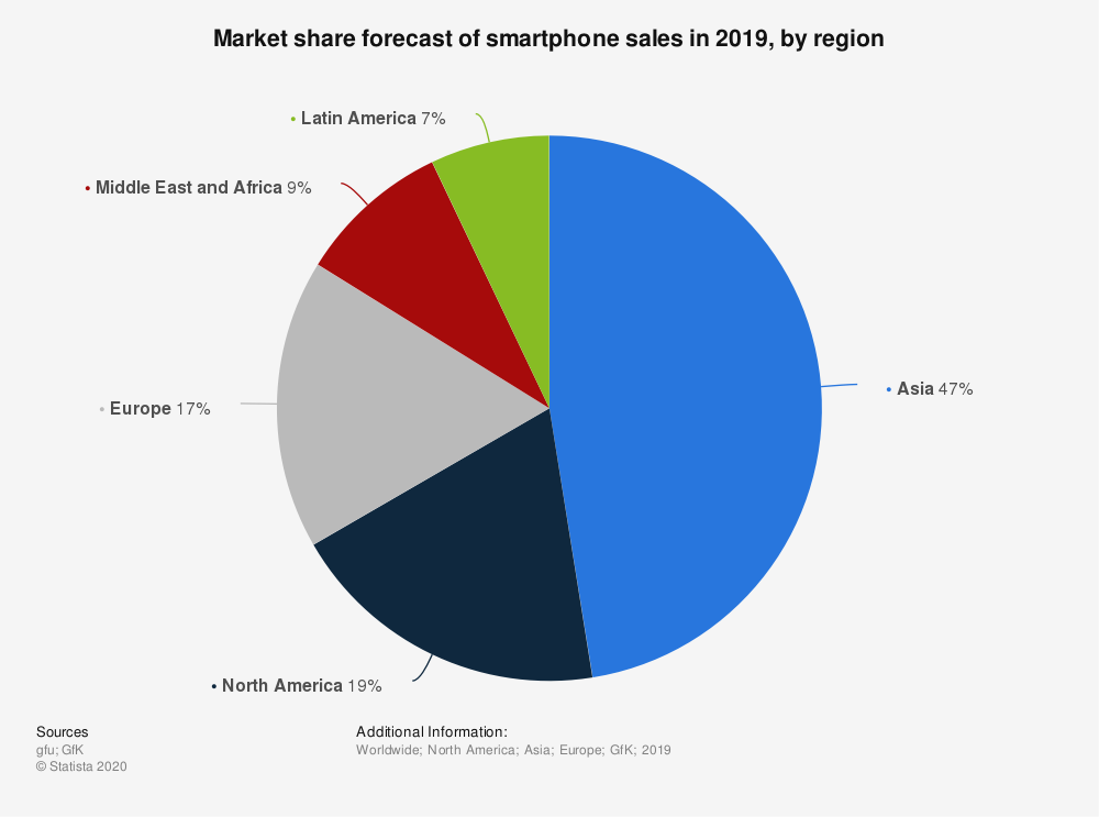 Statistic: Market share forecast of smartphone sales in 2019, by region | Statista
